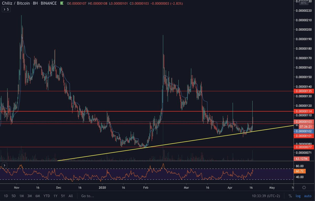 $CHZ  Awesome pump overnight. I had 50% TP set at 118 sats for +27% profit which... 1
