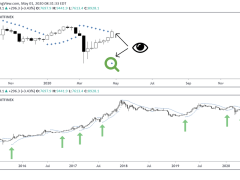 Every Time Bitcoin Flashed This Signal Since 2015, a Boom Followed. It's Back