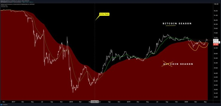 """Chart from Josh Olszewicz (@CarpeNoctum on Twitter), a crypto analyst at Brave New Coin. Chart is of Bitcoin's dominance printing a """"golden cross"""" formation."""