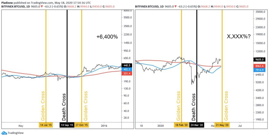 Bitcoin golden cross and death cross pattern chart from Nunya Bizniz, a cryptocurrency chartist and analyst.