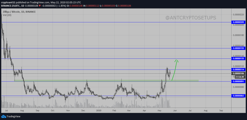 $ZIL $CRYPTO  Well well well! Let's go ... 4