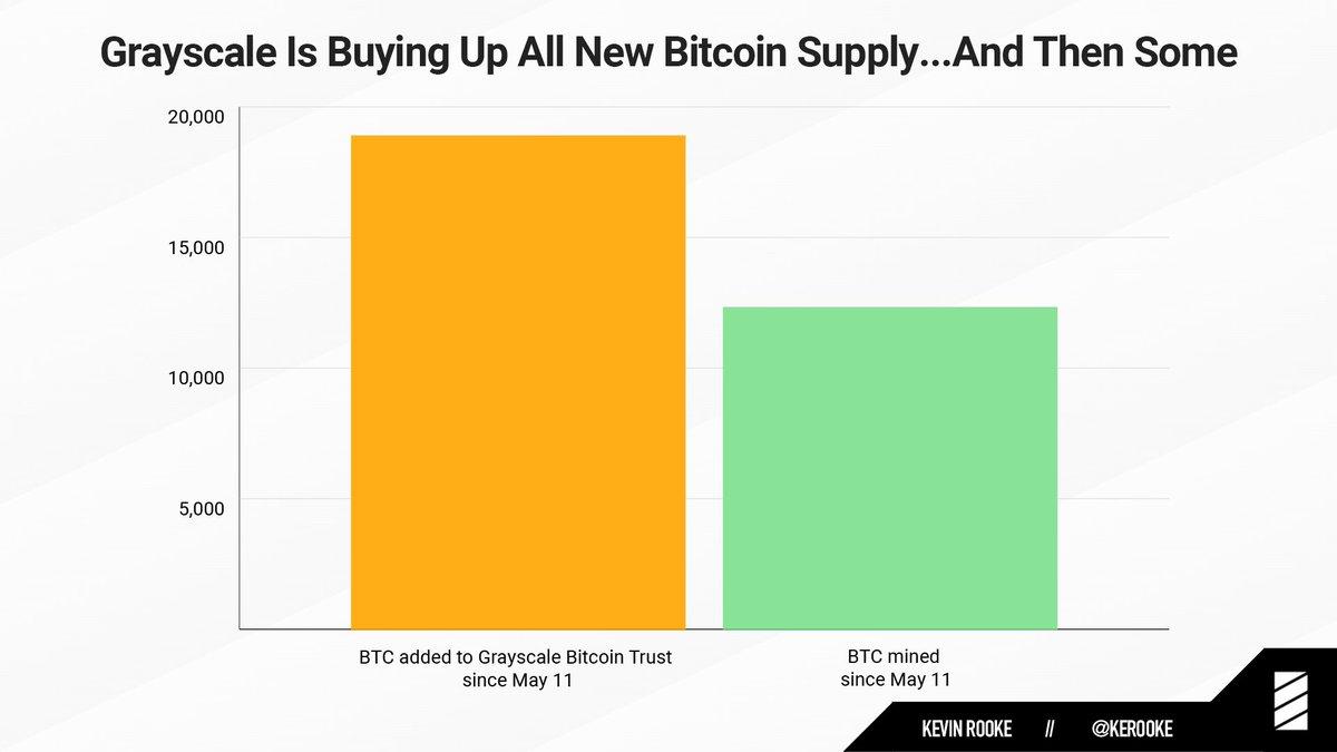 Bitcoin accumulation grayscale