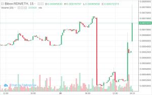 $ARK vs BTC/ETH/USD as of 2020-03-28 04:30 Name: Ark Rank: 164 Type: coin Market... 7