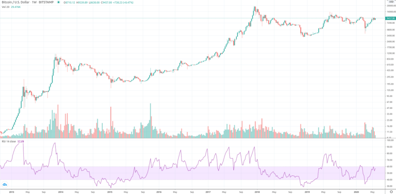 """Chart from pseudonymous institutional investor and Bitcoin quantitative analyst """"PlanB"""" (@100TrillionUSD on Twitter)."""