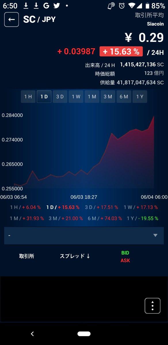 test ツイッターメディア - 激安仮想通貨のsiacoin(SC)も元気がいいんだよねー(*´ω`*)  これは、もしや草コインにも資金が行くやつなのかな!?(´Д`) https://t.co/WuwSxKH929