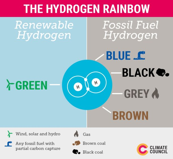 """Climate Council on Twitter: """"Green hydrogen, generated through renewable  energy, is the only type of hydrogen capable of playing a role in our zero  emissions future.… https://t.co/X3YKUKwPvP"""""""