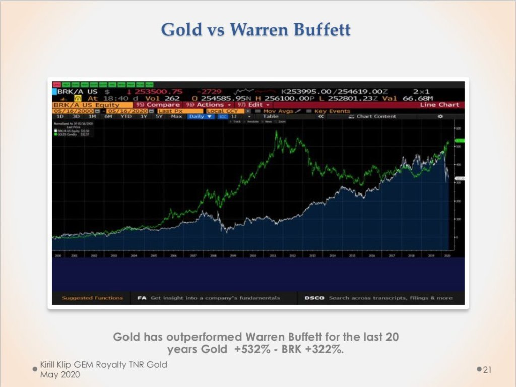 #Gold beats Warren Buffett in the 21st century for the last 20 years.  #Gold In ... 13