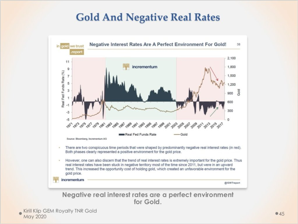 Negative Real Interest Rates Are A Perfect Environment For #Gold  Gold In The US... 22