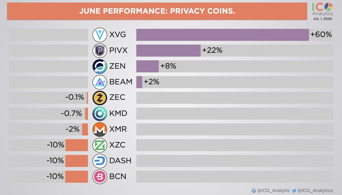 June 2020 performance: privacy coins. $xvg $pivx $zen $beam $zec $kmd $xmr $xzc ... 1