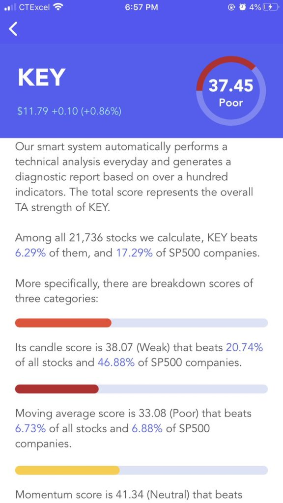 #KeyCorp $KEY Has A Poor #Technical Analysis Score (TA Score). Breakdown Of 3 Ca... 39