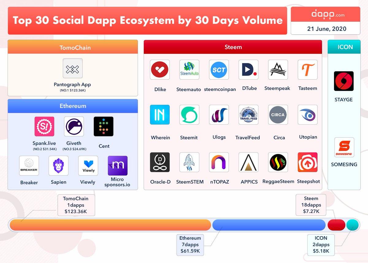 Top 30 Social #Dapps Ecosystem by 30d Volume   @TomoChainANN $123.36K, NO.1 & on... 1