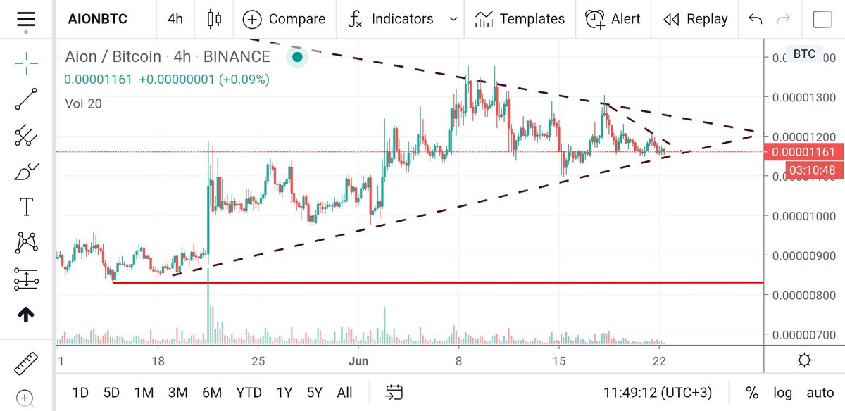 The giant $aion holding the diagonal support. Im expecting a nice run soon  $btc... 1