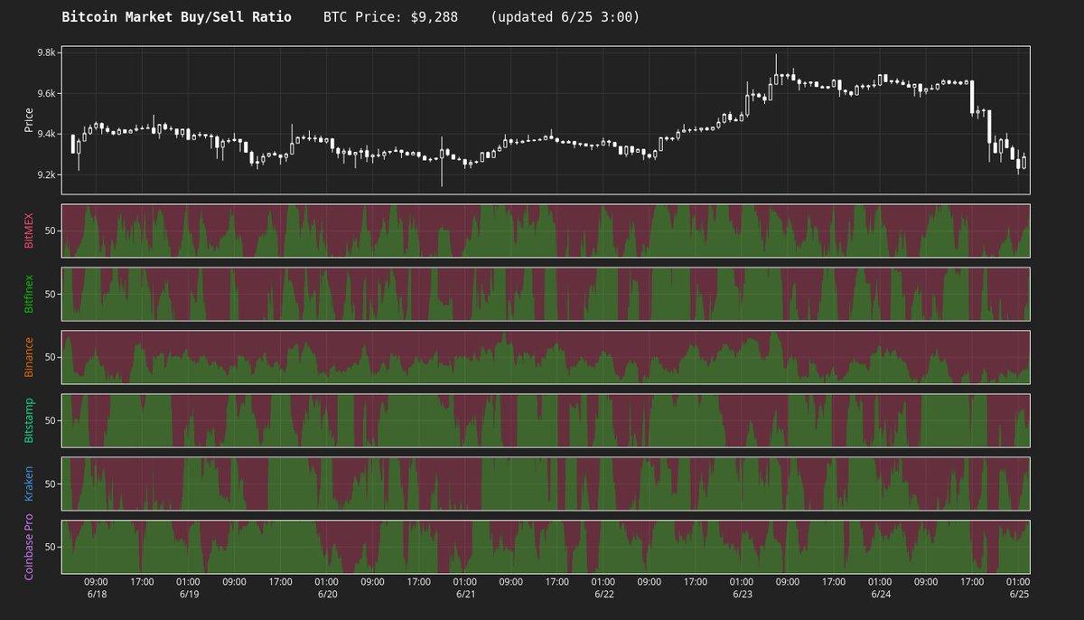 BTC【買】vs【売】  BitMEX:2.7M (37.4%↑) / 3.4M (80.3%↑) Bitfinex:9 (19.7%↑) / 12 (112... 3