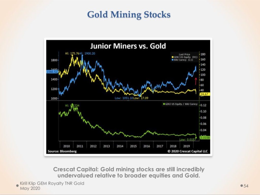 Junior Miners vs. #Gold by @crescatkevin Thank you!  #Gold In The USA, Alaskan E... 1