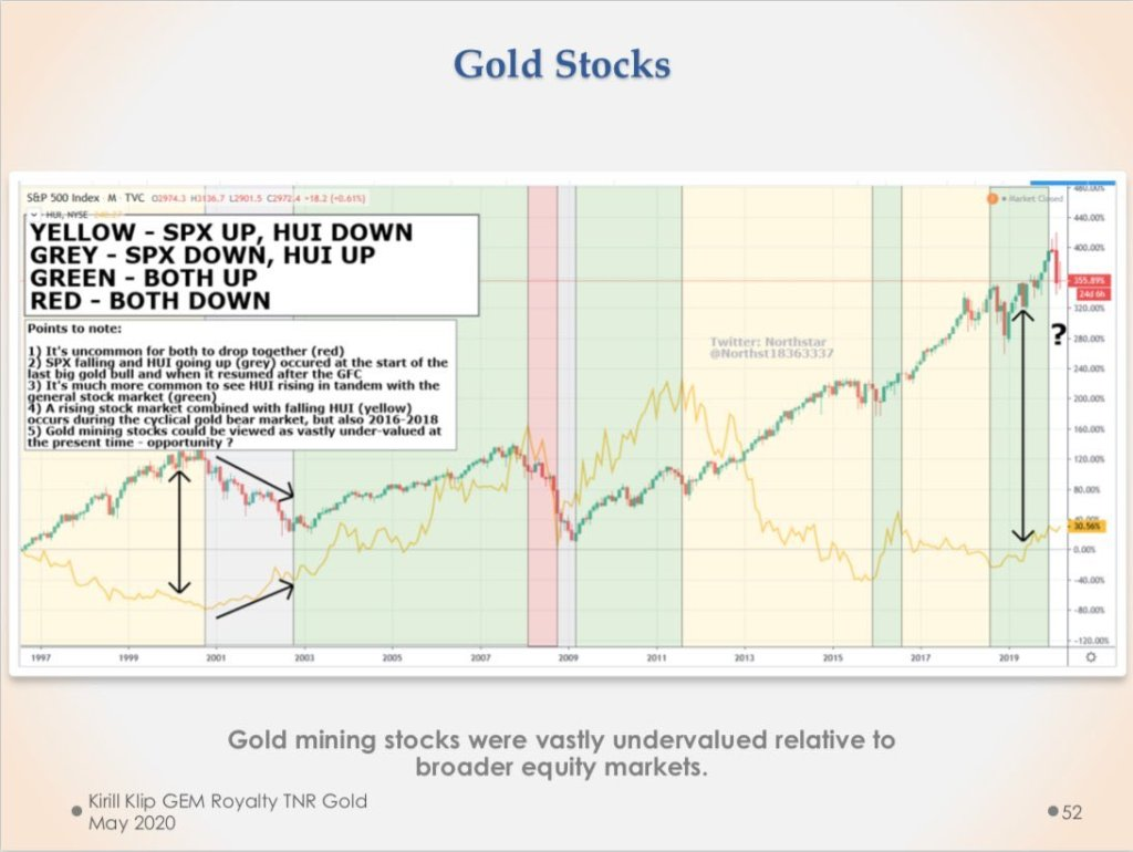 #Gold has confirmed its status as the ultimate hedge and the best Gold miners ar... 19