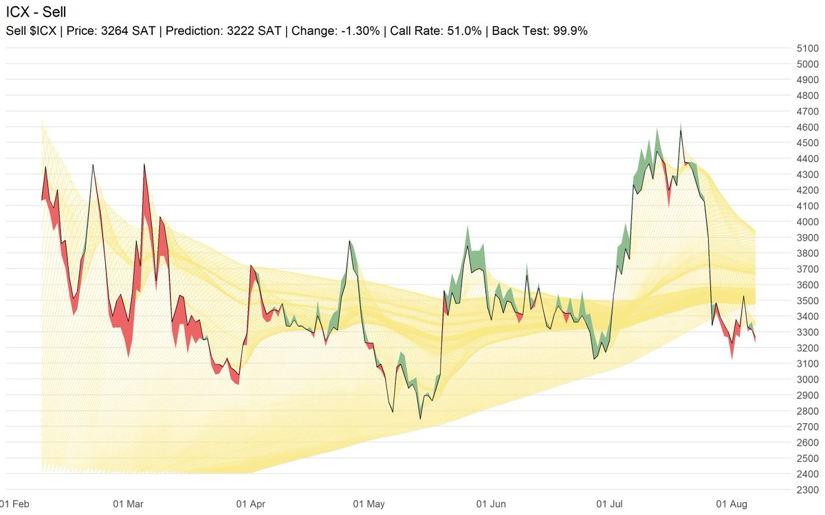 Sell $ICX | Price: 3264 SAT | Prediction: 3222 SAT | Change: -1.30% | Call Rate:... 2