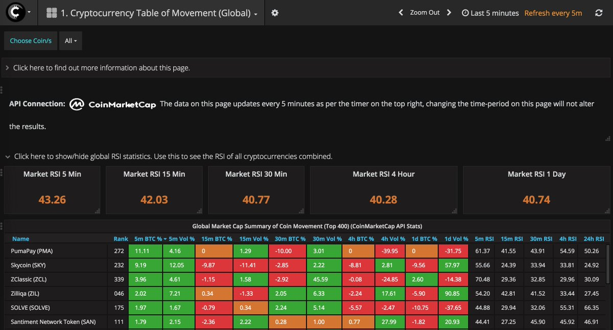 #ALTCOINS are MOVING! Use  to scan for OVERSOLD RSI, MACD CROSSOVERS and where B... 2