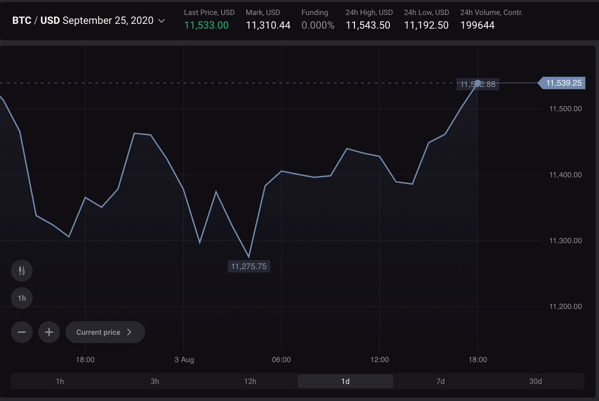 Cryptology Futures Contracts   $BTC: $11539  $ETH: $397.5  $EOS: $3.05  $TRX: $... 2