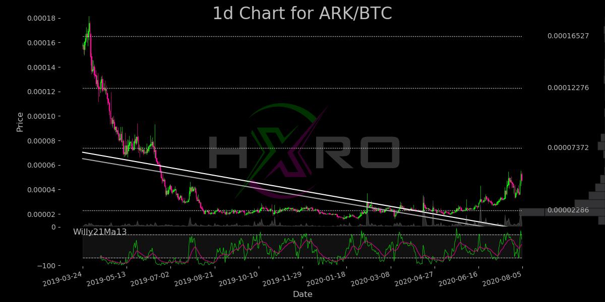 $ARK as of 2020-08-04 12:30 Name: Ark Rank: 124 Type: coin Market Cap: 65,084,31... 2
