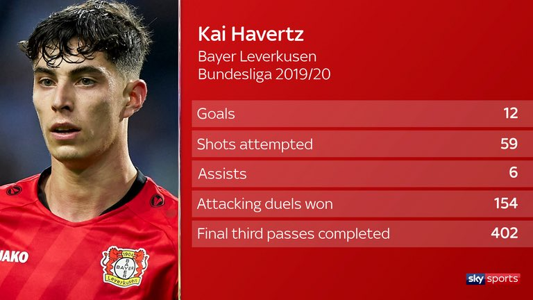 """Frank Khalid on Twitter: """"Here's Kai Havertz stats for this season. What's  your thoughts on these stats?… """""""