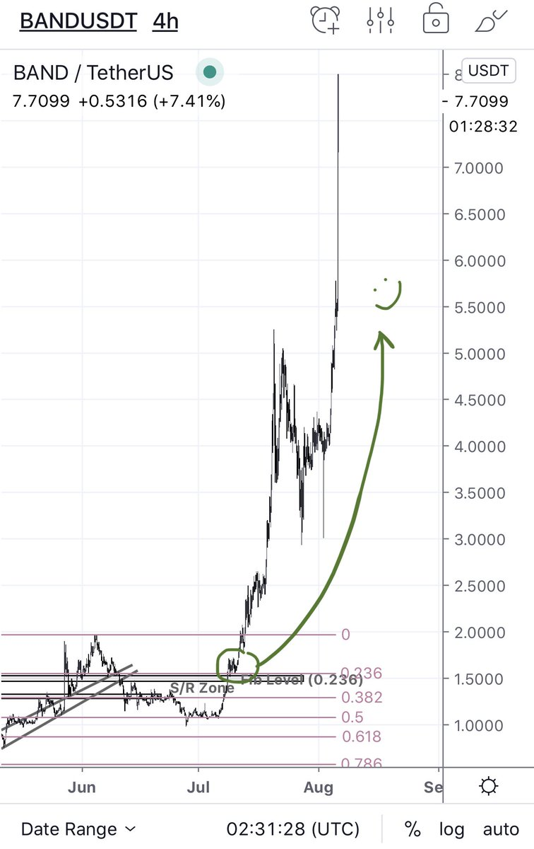 $BAND / USDT  Good profit for those who are patient    433% Profit in a month   ... 2