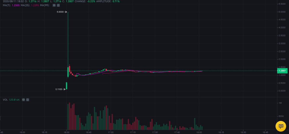 holy fuck someone bought $SRM for 5 bucks on binance rip  thats why you shouldnt... 2