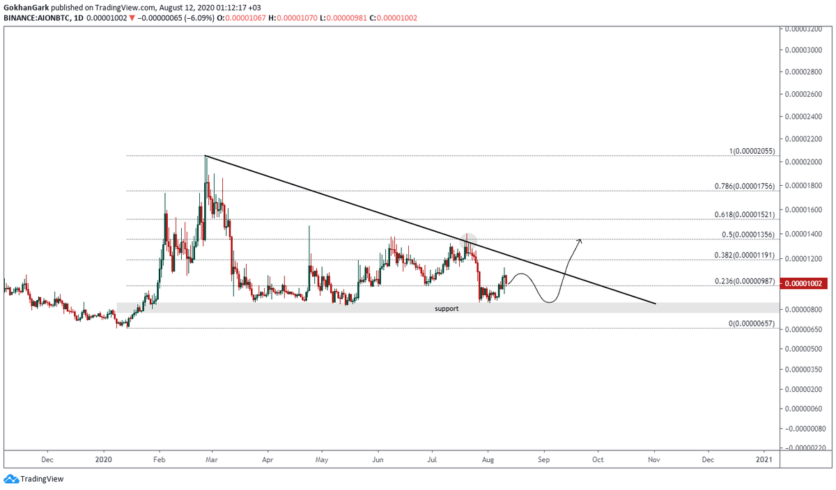 $aion / $btc update. going as predicted. no worries!  ... 2