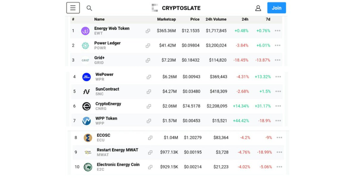 TOP 10  ENERGY CRYPTOCURRENCIES   Energy blockchain decentralizes the energy sup... 2