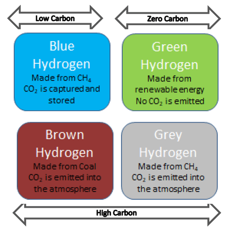 Different types of Hydrogen