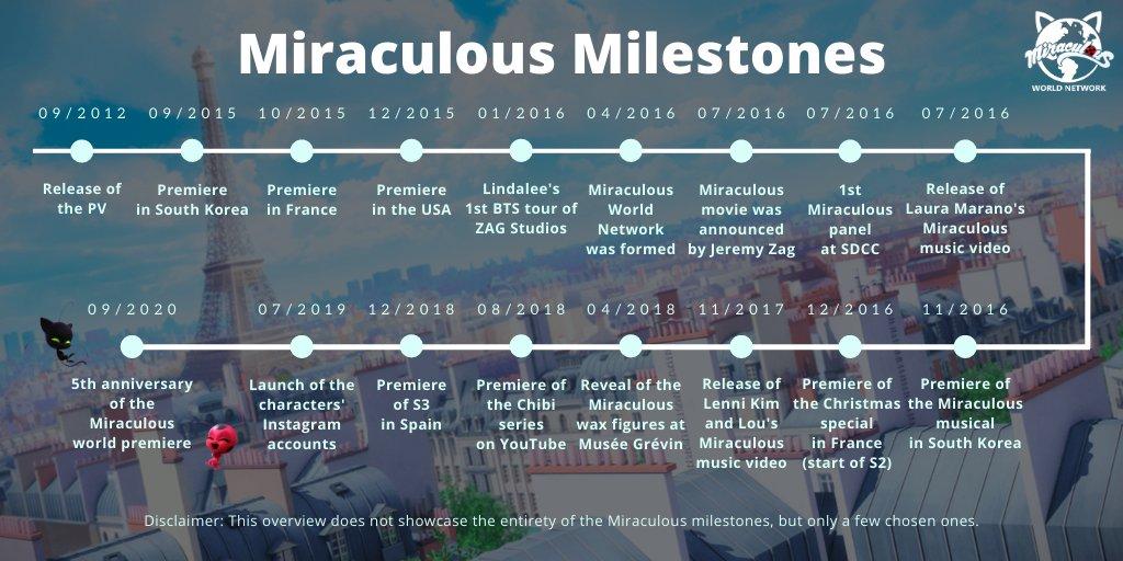 Zum 5. #MiraculousLadybug Jubiläum haben wir vom #MLWorldNetwork euch die wichtigsten Ereignisse in einen Zeitstrahl gepackt. Teilt eure Lieblingserinnerungen zur Serie und zum Fandom mit #MiraculousMemories und/oder #5YearsOfMiraculous! 🐞🎉💕