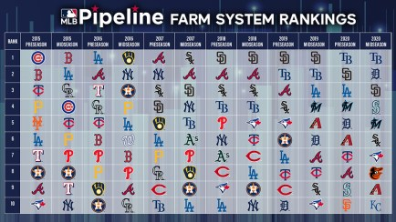 """MLB Pipeline on Twitter: """"Here's our post-Trade Deadline ranking of all 30 MLB  farm systems: https://t.co/HBIYpfPeOF… """""""