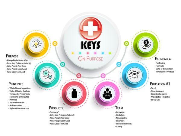 KeysCare photo