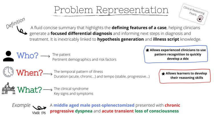 MedTweetorial: #Tweetorial Author: @Marcelaaos  Type: #ClinicalReasoning #MedEd Specialty: Topics: #ProblemRepresentation #ClinicalReasoning #Who #What #When #DifferentialDiagnosis #HypothesisGeneration
