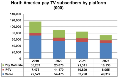 test Twitter Media - North American pay TV subscriber losses to slow https://t.co/OTyt4ca9dX https://t.co/lXZGFSrx90