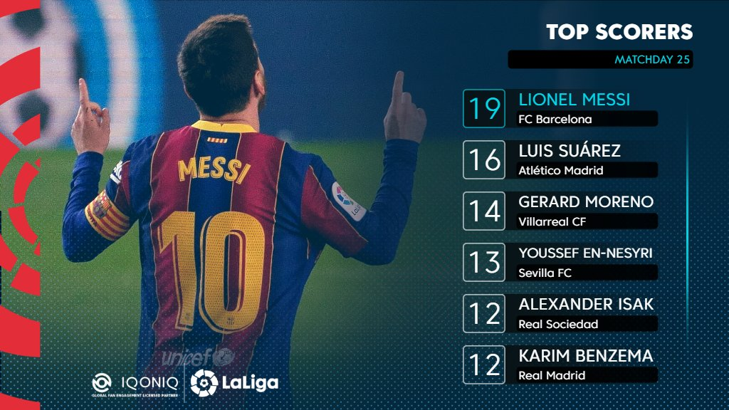 """Barça Universal on Twitter: """"Lionel Messi is leading the Pichichi race with  19 goals.… """""""