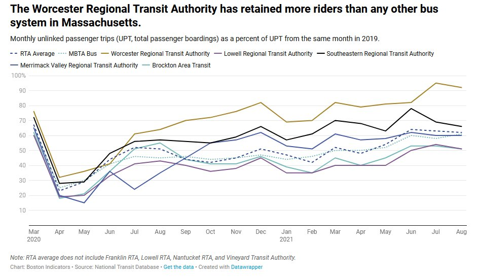 #Transportation access is a #PublicHealth issue. #sdoh #mapoli @MAPublicHealth @T4MASS https://t.co/6YBbvLR2mb