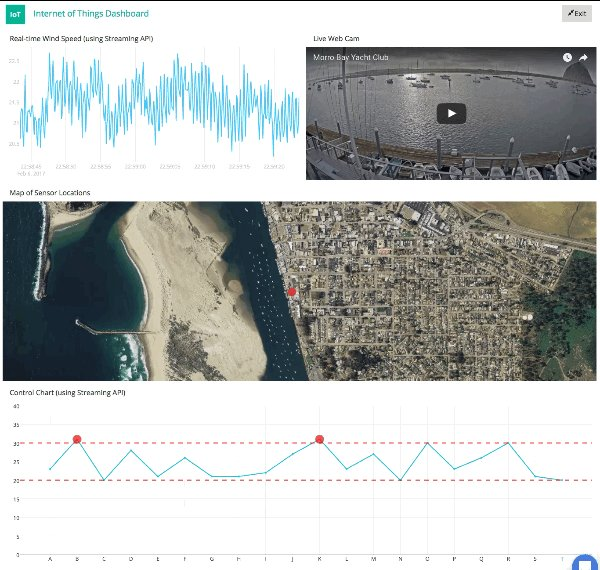 Internet of Things dashboard in Plotly 🤖 📡