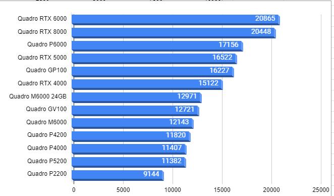 NVIDIA Quadroハイエンドグラボ性能ベンチマーク2021123