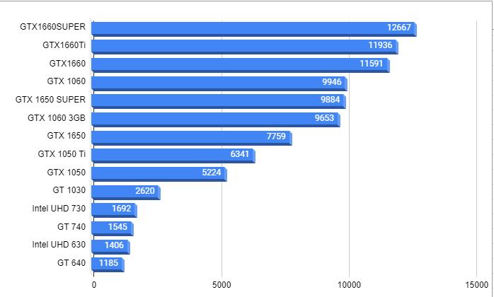 インテル内蔵&低グラボ性能ベンチマーク20210424