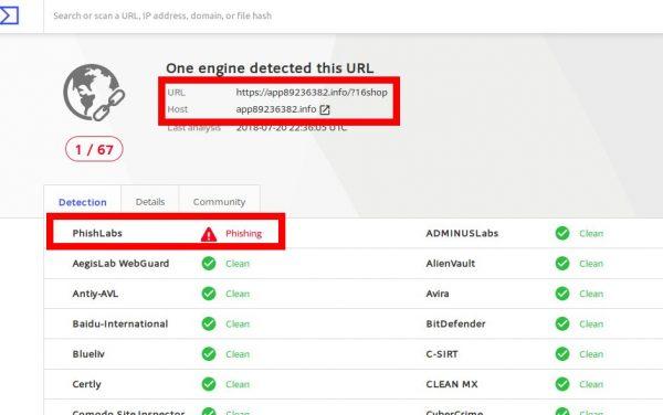 図6:再度、Virus Totalでスキャンすると、1箇所Phishingという警告が出ていました。