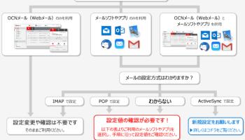 メール サーバ imap softbank jp が 応答 しま せん