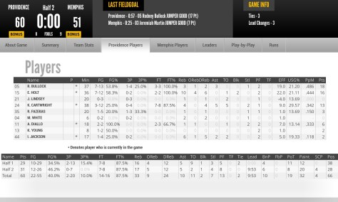 Providence Box Score