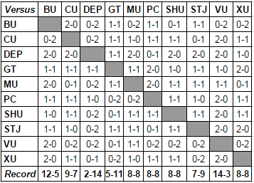 Big East Head-to-Head Results through 2/26/17