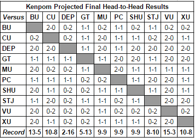 Kenpom.com's Projected Final Big East head-to-head results