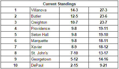 Big East standings through games on 3/1/17