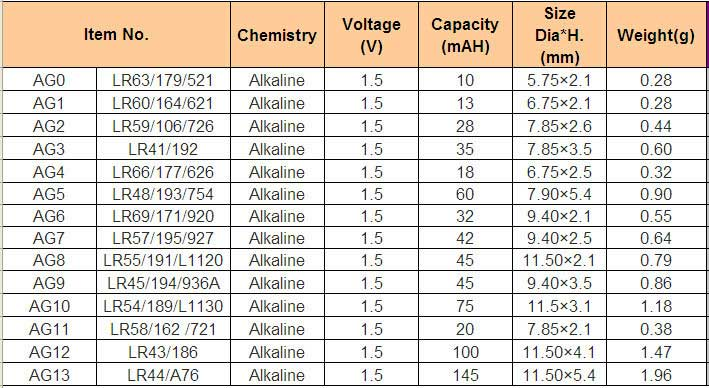 Battery Cross Reference Chart