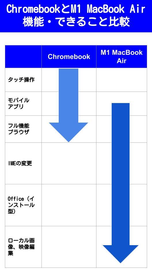 ChromebookとM1 MacBook Airの比較
