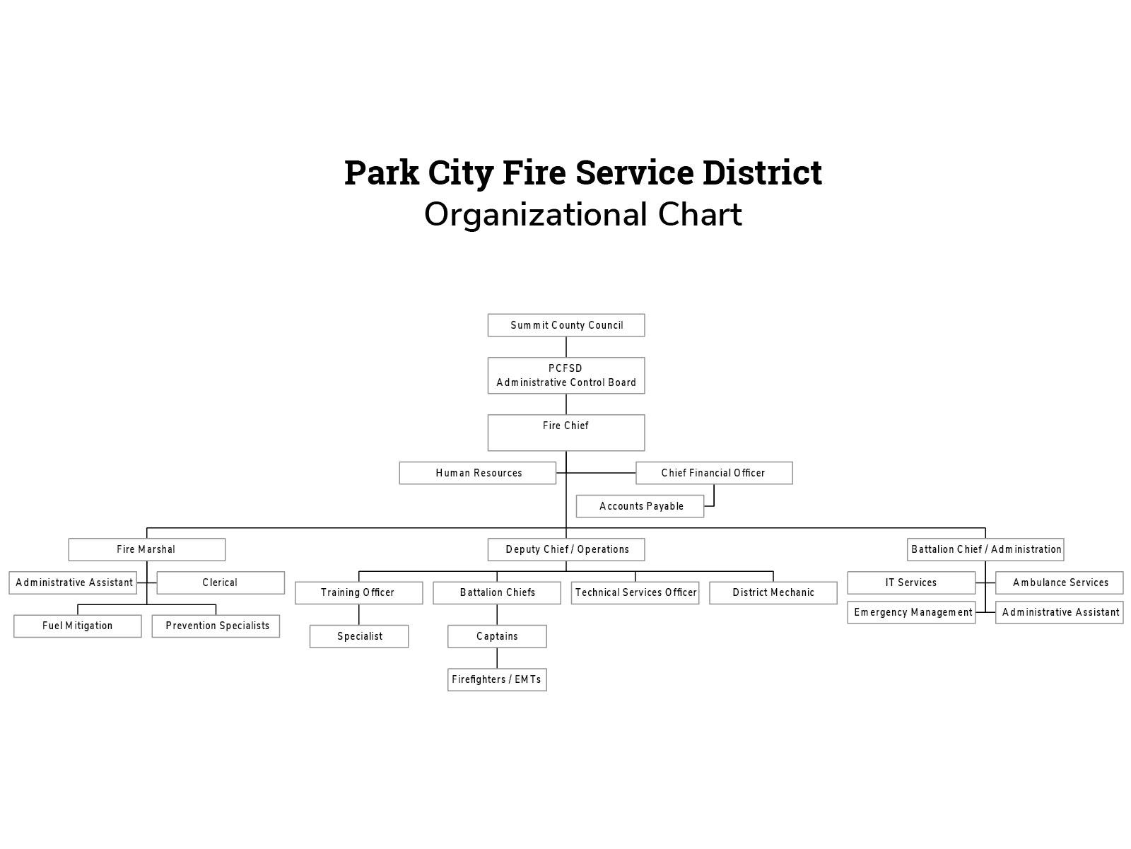 History park city fire district command staff control board organizational chart xflitez Images