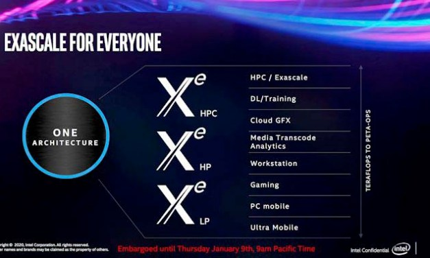 Intel UnveilsFirst Working Modern DevelopersXE DG1-SDV Graphics Card, Just 75W GPU with 96 Executions