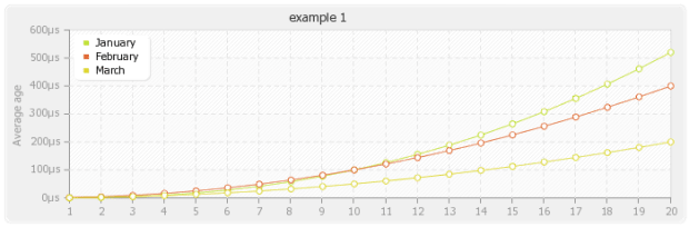 Gráfico pChart